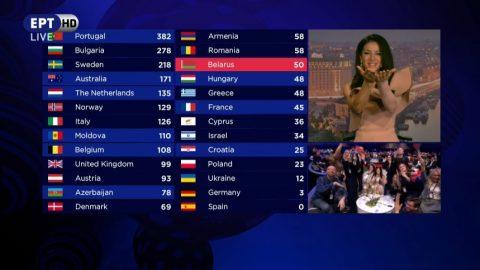 Η Πορτογαλία νίκησε στην φετινή Εurovision! Σε τι θέση βρέθηκε η Ελλάδα με τη Demy;