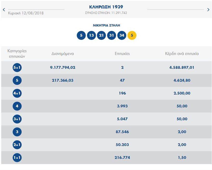 Δύο υπερτυχεροί στο Τζόκερ κερδίζουν από 4,6 εκατομμύρια ευρώ!